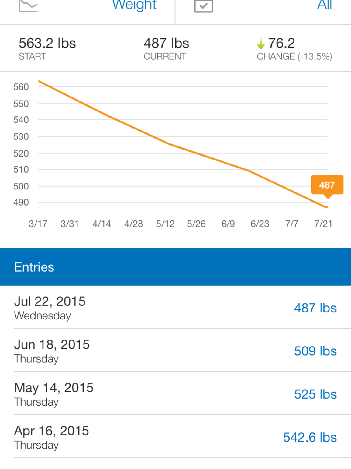 Health is more than absence of illness this chart from daniel finneys myfitnesspal app shows nvjuhfo Choice Image