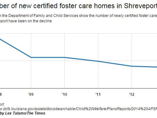 Number of newly certified foster care homes in Shreveport declining