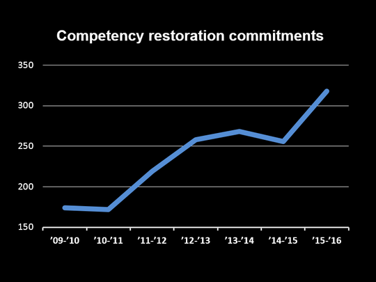 Competency restoration commitments in Wisconsin between July 1, 2009, and June 30, 2016.