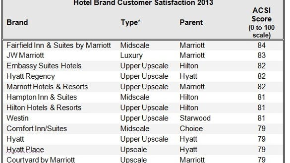 Hotel Brand Customer Satisfaction Acsi