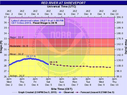 The level of Red River as of 1 p.m. on Saturday, Dec. 5 and the hydrologic forecast.