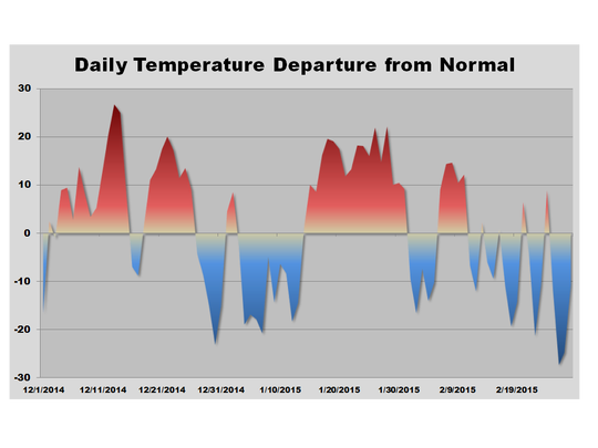 Temperature trends this winter.