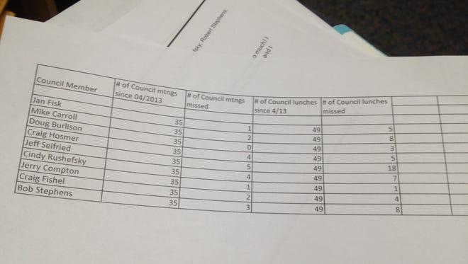 Chart detailing attendance at both regular council meetings