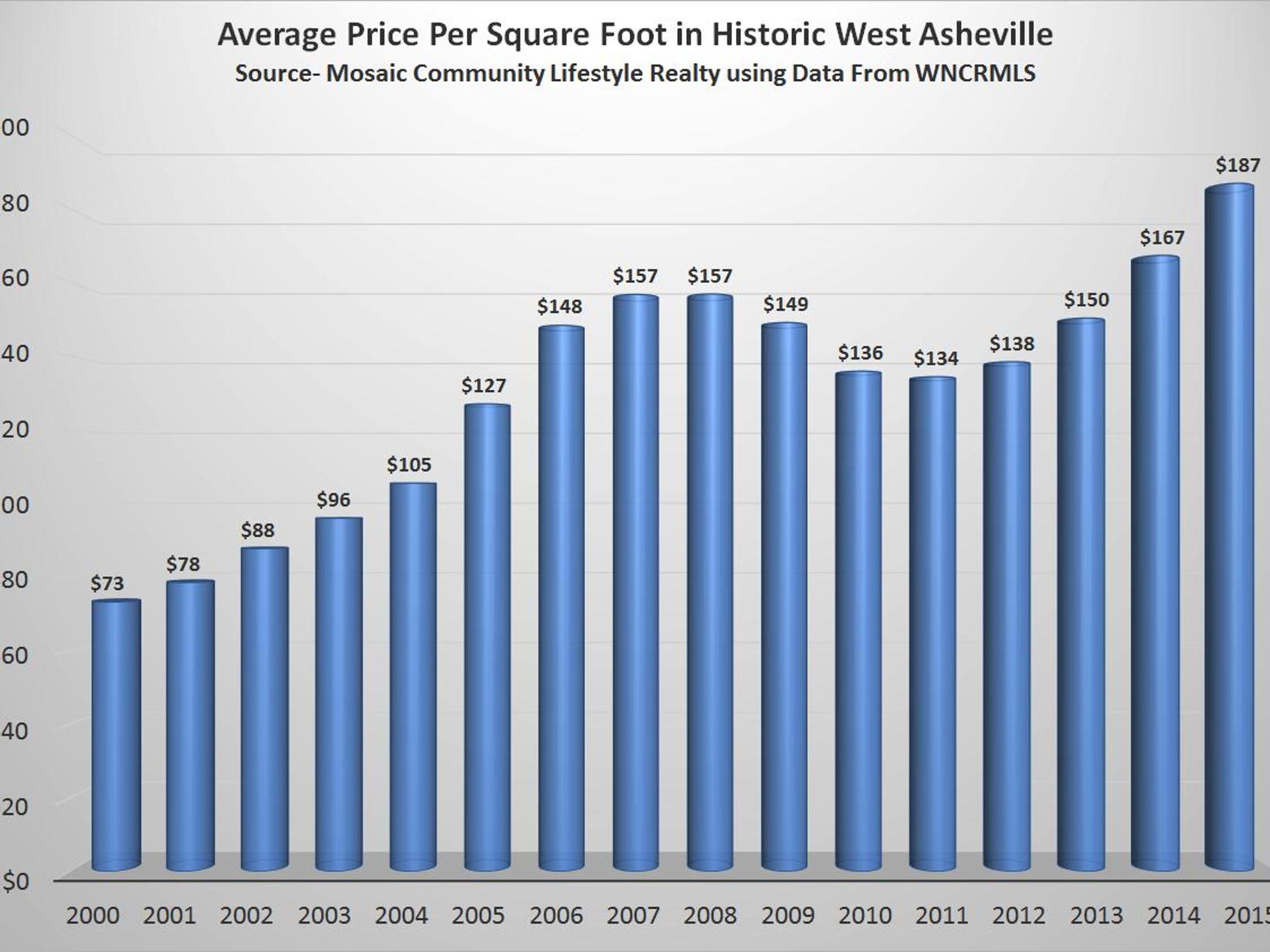 Average Price Per Square Foot in West Asheville