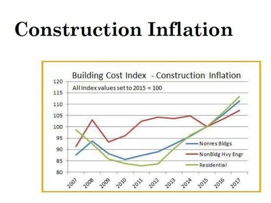 The budget for the construction of Bonita Springs High