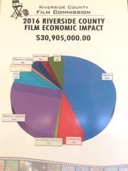 Filming in Riverside County has had an economic impact