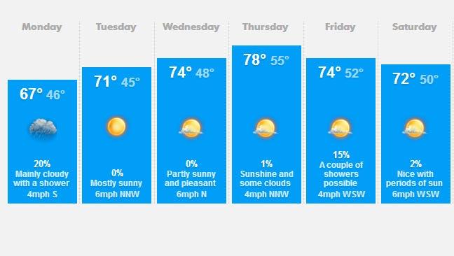 Salem area weather May 19