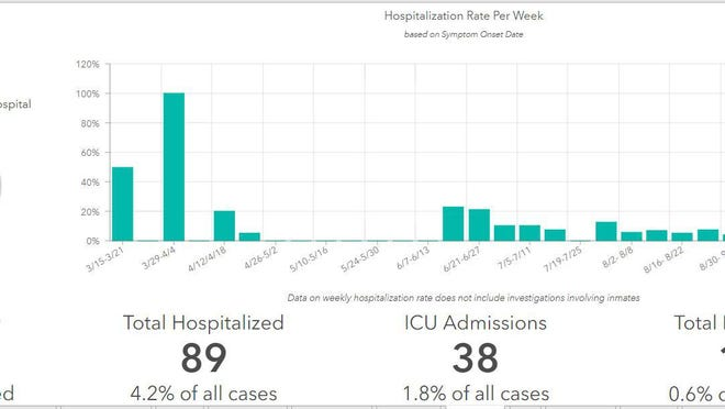 Data from the county's COVID-19 dashboard shows there have been new hospitalizations for people with the coronavirus in Hutchinson in 15 of the last 16 weeks, with the number of people being hospitalized doubling in less than a month. Health officials say people also appear to be staying sick longer.