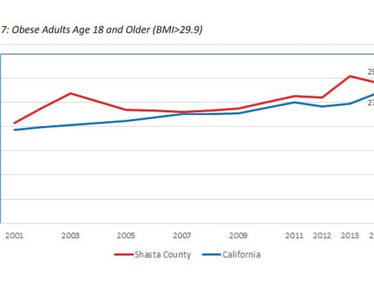 Shasta County's adult obesity rate is slightly higher than the state average. Adults can teach healthy - and unhealthy - habits to their kids. The California Department of Education reported 34 percent of Shasta County 7th graders were overweight or obese in 2015.