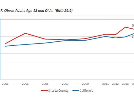Shasta County's adult obesity rate is slightly higher than the state average. Go to https://www.co.shasta.ca.us/docs/libraries/hhsa-docs/about-us/chsa-draft-040816.pdf?sfvrsn=44 for more information.