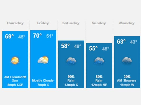 635617447219047058-weather