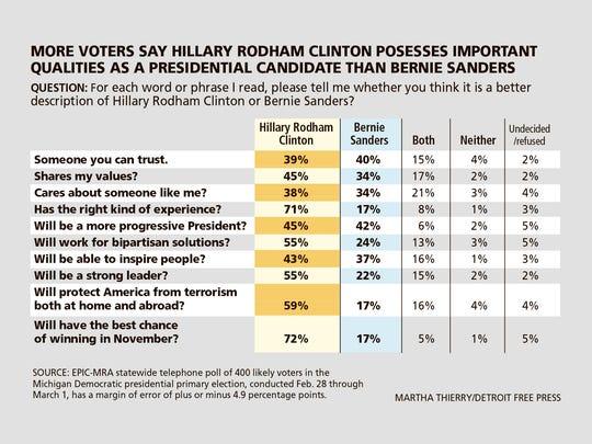 Michigan Democratic primary voters favor Hillary Rodham