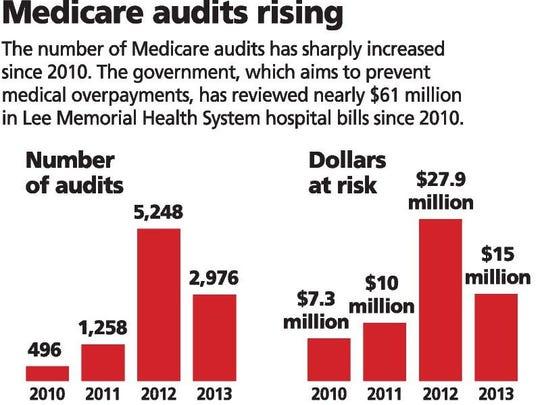 Medicare audits