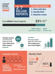Image shows snapshots of consumer complaints reported
