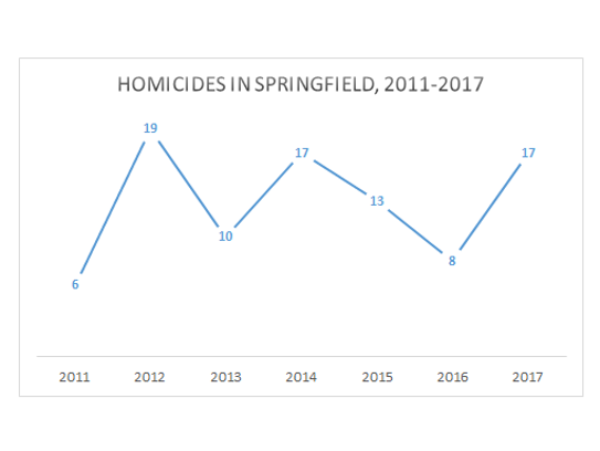 The number of homicides per year in Springfield has
