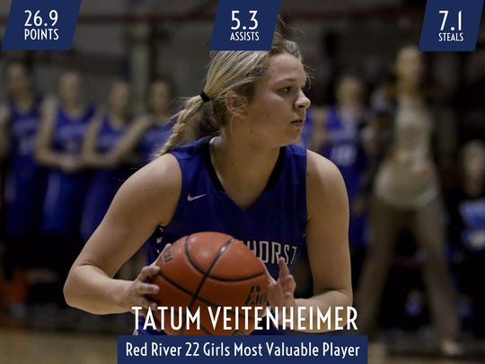 Windthorst junior Tatum Veitenheimer is this year's Red River 22 Girls Most Valuable Player.