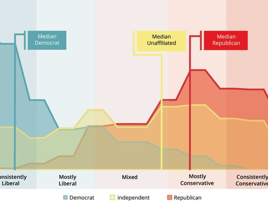 This chart shows the political leanings of reigstered
