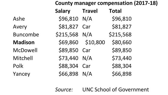 County manager salary comparison