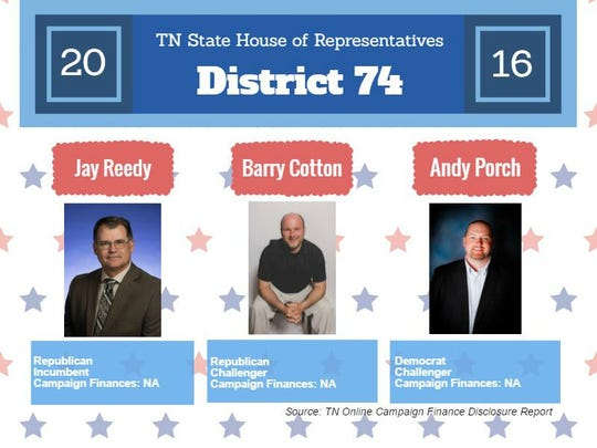 Fast facts for District 74 race.