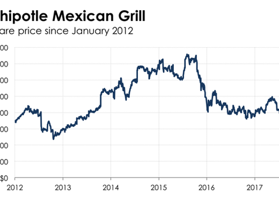 Chipotle Stock Quote Adorable A Foolish Take Chipotle Stock Is Taking A Beating