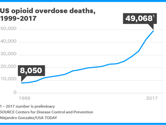 100318-opioids-deaths_Online