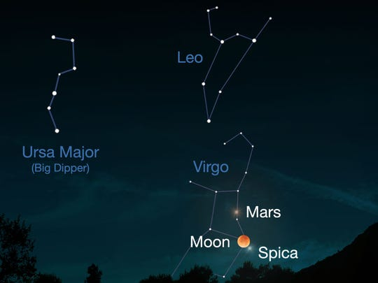 This illustration shows where Mars is in relation to the moon, the bright star Spica and the constellations Virgo, Ursa Major and Leo.