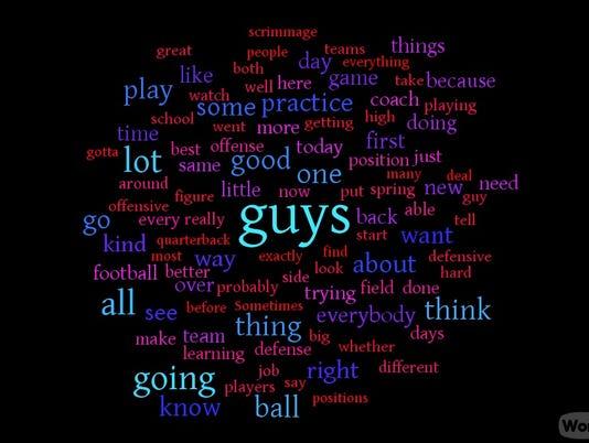 Jeremy Pruitt word cloud