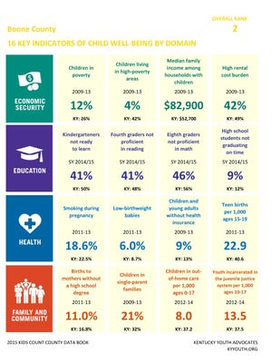 Key indicators of child well-being in Boone County.