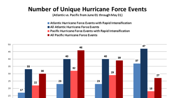 Hurricane-force events in the Atlantic and Pacific oceans
