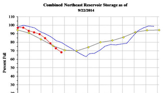 Reservoir levels are sinking in northeastern New Jersey reservoirs