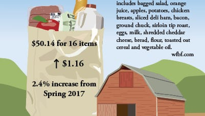 The Wisconsin Farm Bureau Marketbasket Survey is an informal measure of prices at grocery stores in Wisconsin. The prices reported reflect variations in communities and retailers.
