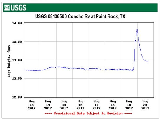 Runoff from Friday storms is show on this graph of
