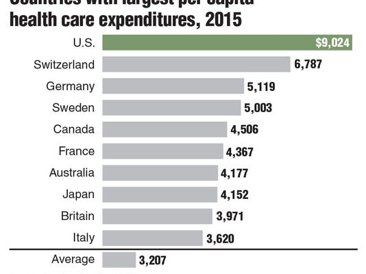 Countries with largest per capita health care expenditures, 2015
