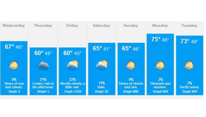Salem weather for May 7