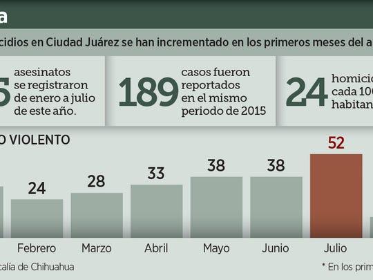 Julio fue el mes más violento de 2016, se reportaron 52 homicidios en Juárez.