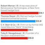 Hedge-fund executive Robert Mercer, a Republican, donated more than $14 million to political action committees.