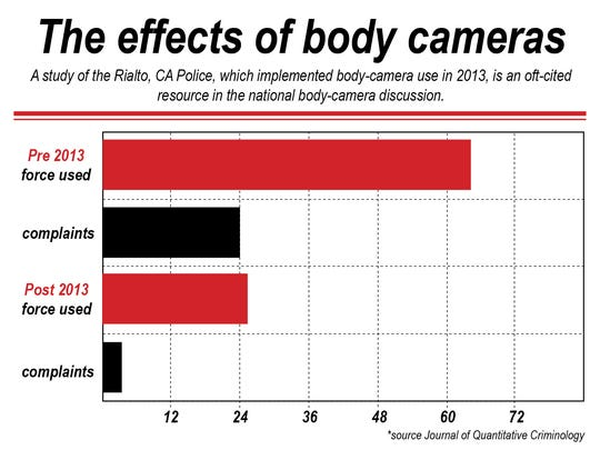 The body camera Rialto Study.