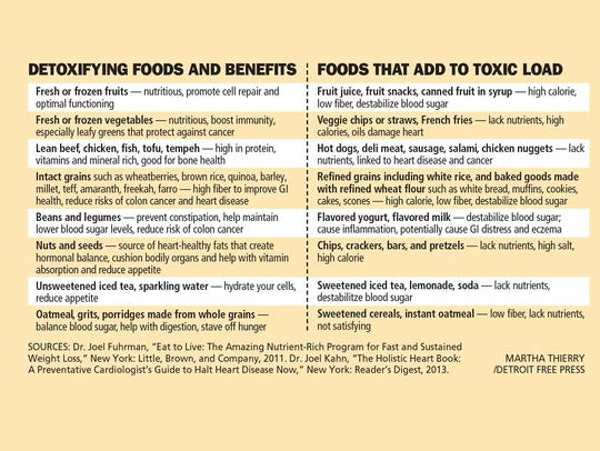 Detoxifying food and benefits