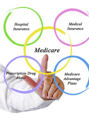 Diagram of Medicare and the different coverage for seniors.
