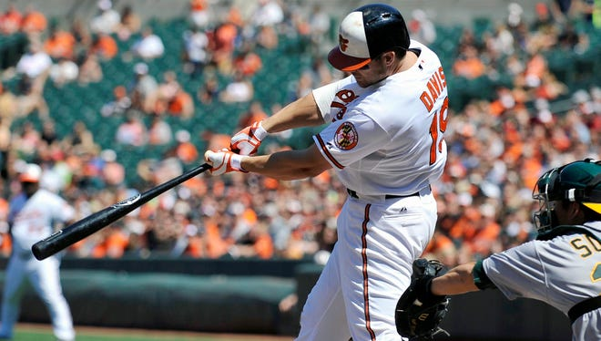 Chris Davis had two hits and collected his 118th RBI.