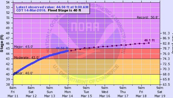 Ouachita River levels as of 9 a.m. Monday morning.