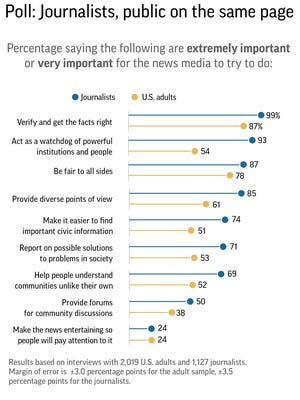 AP-NORC/American Press Institute poll on news media practices.