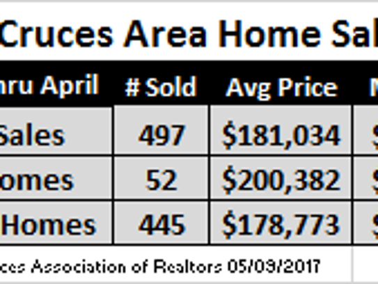 January through April, 2017 home sales.