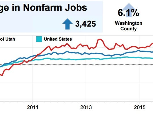 Washington County's job growth has outpaced state and
