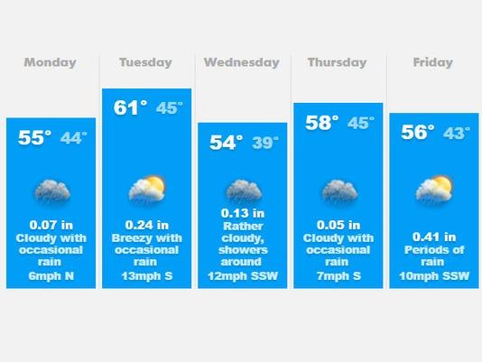 636255982039777476-weather.jpg