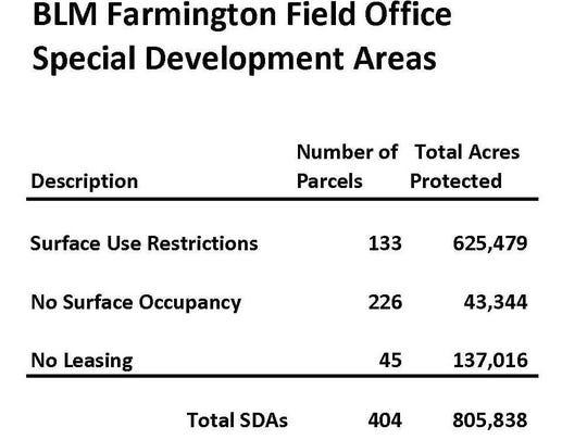 BLM Farmington Office Special Development Areas