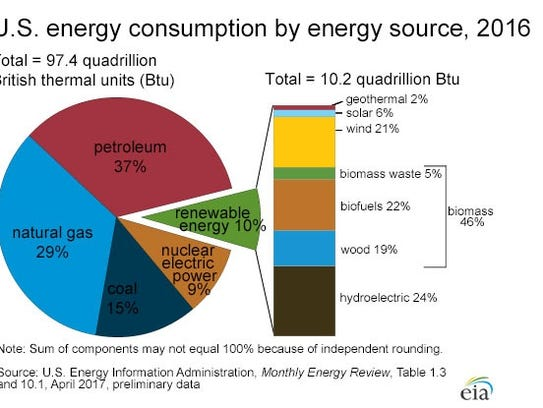 U.S. energy consumption by energy source, 2016