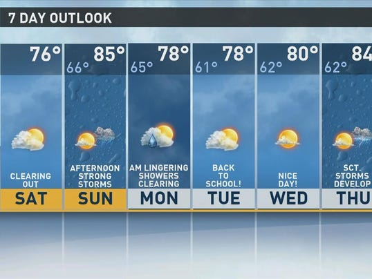 Clearing today storms return sunday