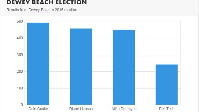 Dewey Beach election results
