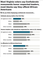 The Washington Post Poll results.